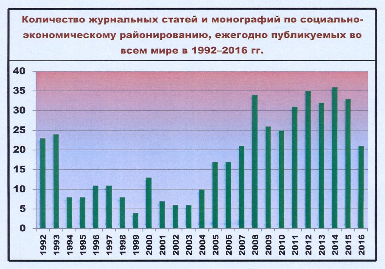 Количество журнальных статей и монографий по социально-экономическому районированию, ежегодно публикуемых во всем мире в 1992–2016 гг.